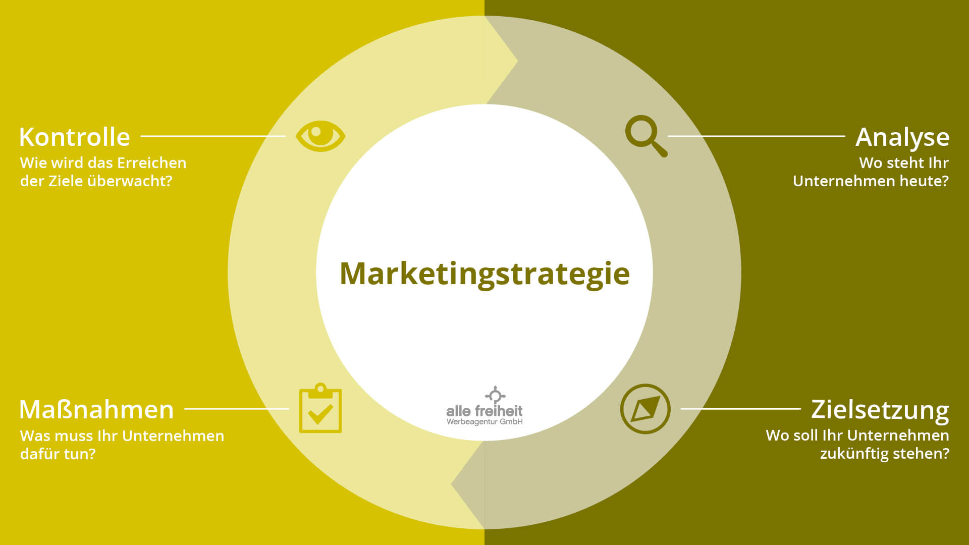 konzeption marketingstrategien allefreiheit