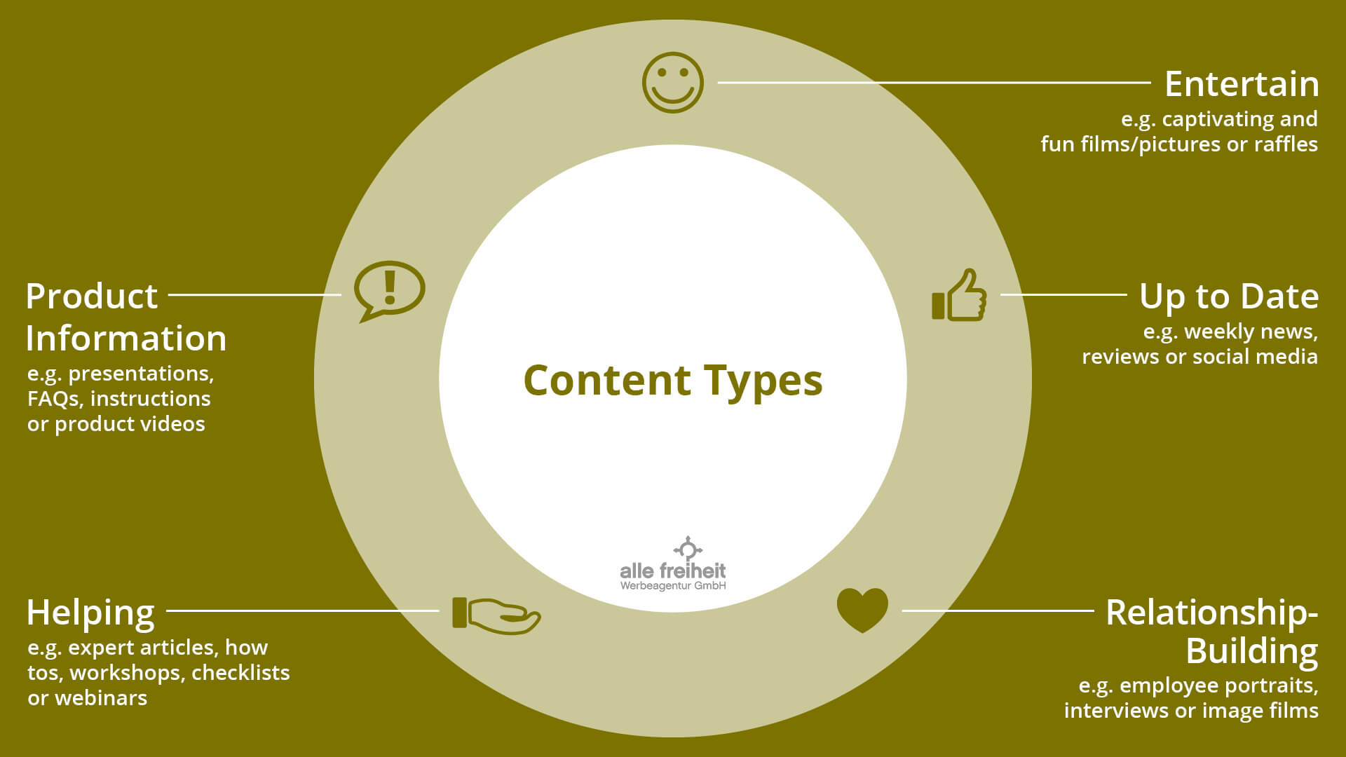 online marketing content tyoes allefreiheit