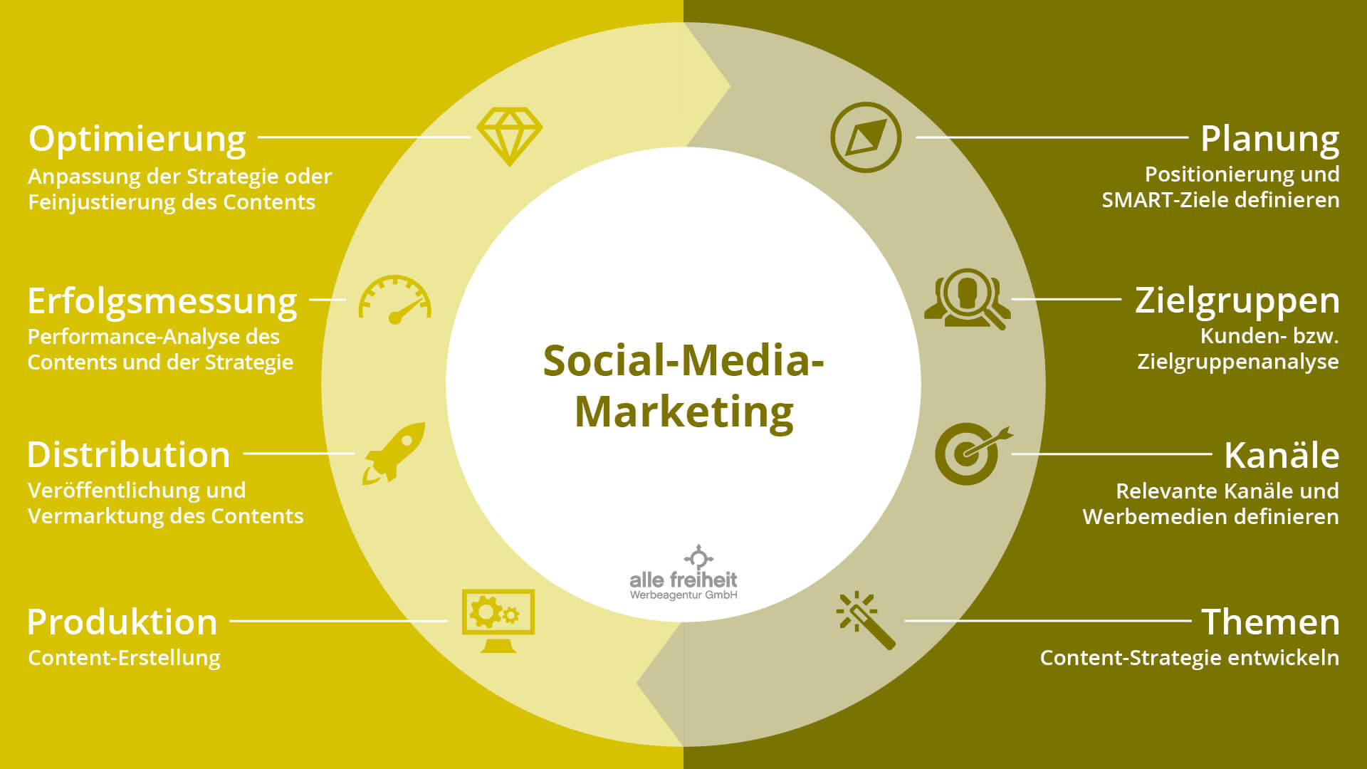 online marketing social media marketing allefreiheit